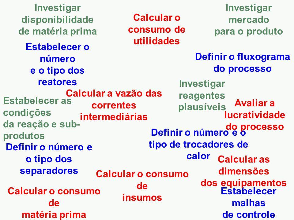Investigar mercado para o produto Investigar disponibilidade de matéria prima Estabelecer as condições da reação e sub- produtos Estabelecer o número