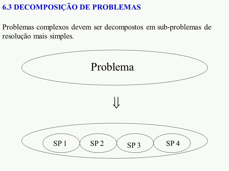 6.3 DECOMPOSIÇÃO DE PROBLEMAS Problemas complexos devem ser decompostos em sub-problemas de resolução mais simples. Problema SP 1SP 2 SP 3 SP 4 