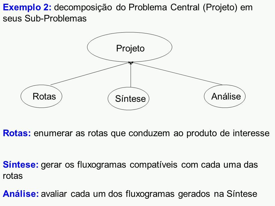 Projeto RotasSínteseAnálise Exemplo 2: decomposição do Problema Central (Projeto) em seus Sub-Problemas Rotas: enumerar as rotas que conduzem ao produto de interesse Síntese: gerar os fluxogramas compatíveis com cada uma das rotas Análise: avaliar cada um dos fluxogramas gerados na Síntese