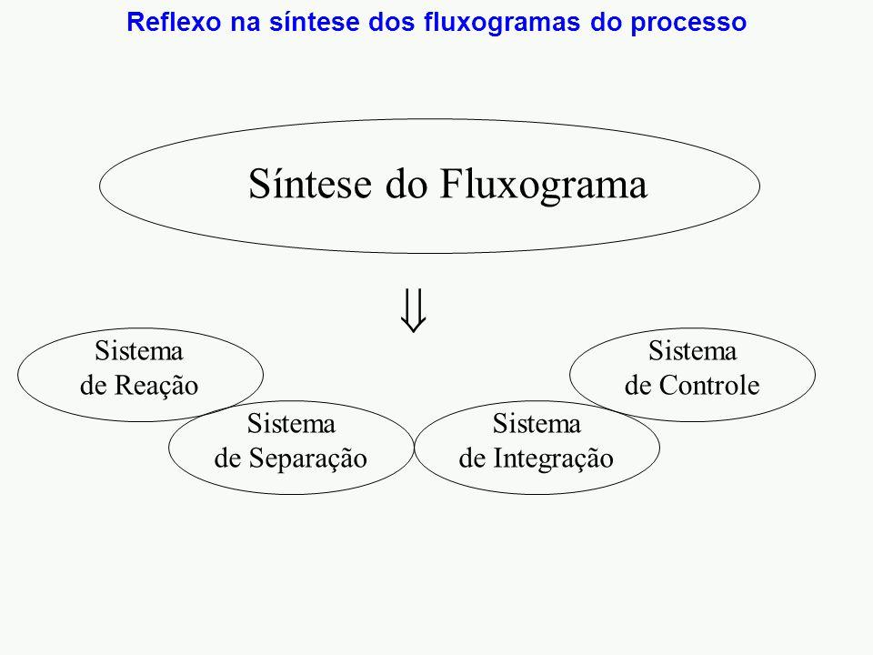 Síntese do Fluxograma  Reflexo na síntese dos fluxogramas do processo Sistema de Separação Sistema de Integração Sistema de Controle Sistema de Reação