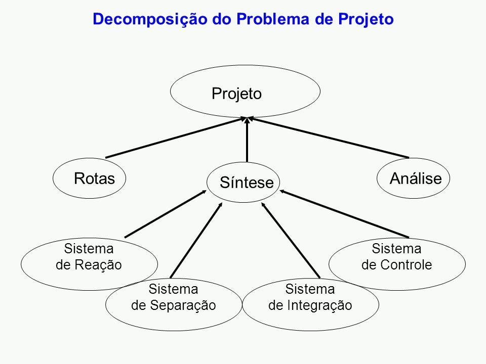 Projeto Rotas Síntese Análise Decomposição do Problema de Projeto Sistema de Separação Sistema de Integração Sistema de Controle Sistema de Reação