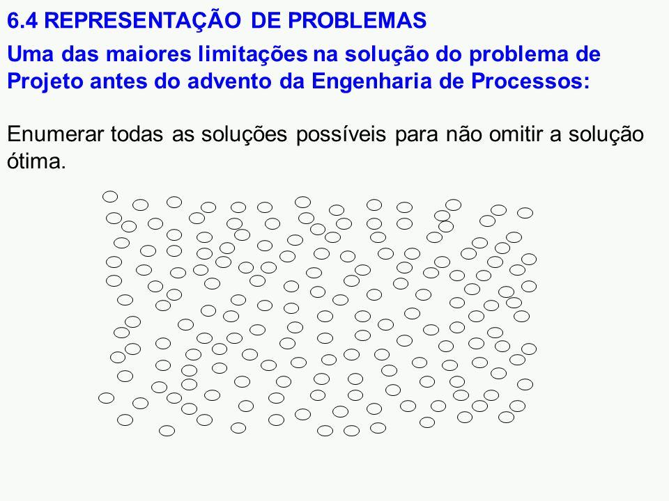 6.4 REPRESENTAÇÃO DE PROBLEMAS Uma das maiores limitações na solução do problema de Projeto antes do advento da Engenharia de Processos: Enumerar todas as soluções possíveis para não omitir a solução ótima.