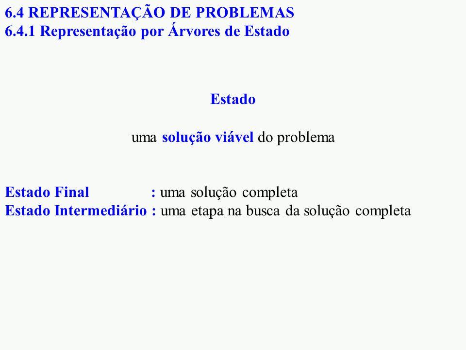 6.4 REPRESENTAÇÃO DE PROBLEMAS 6.4.1 Representação por Árvores de Estado Estado Final : uma solução completa Estado Intermediário : uma etapa na busca da solução completa Estado uma solução viável do problema
