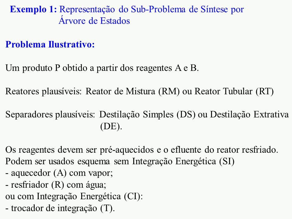 Exemplo 1: Representação do Sub-Problema de Síntese por Árvore de Estados Problema Ilustrativo: Um produto P obtido a partir dos reagentes A e B. Reat