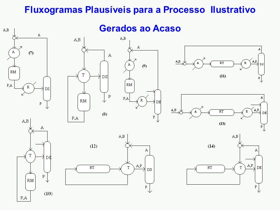 Fluxogramas Plausíveis para a Processo Ilustrativo Gerados ao Acaso
