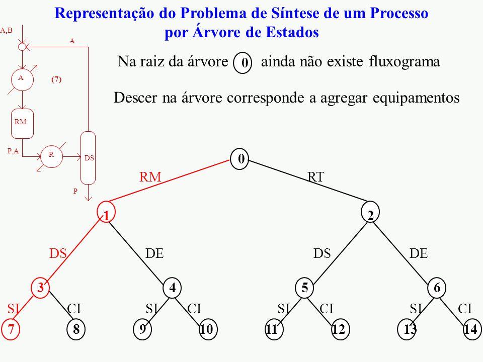 Representação do Problema de Síntese de um Processo por Árvore de Estados 0 2 56 11121314 RT DSDE CI SI 4 8910 DE CI SI A,B 1 RM P,A DS 3 P A 7 SI R A (7) Na raiz da árvore ainda não existe fluxograma 0 Descer na árvore corresponde a agregar equipamentos