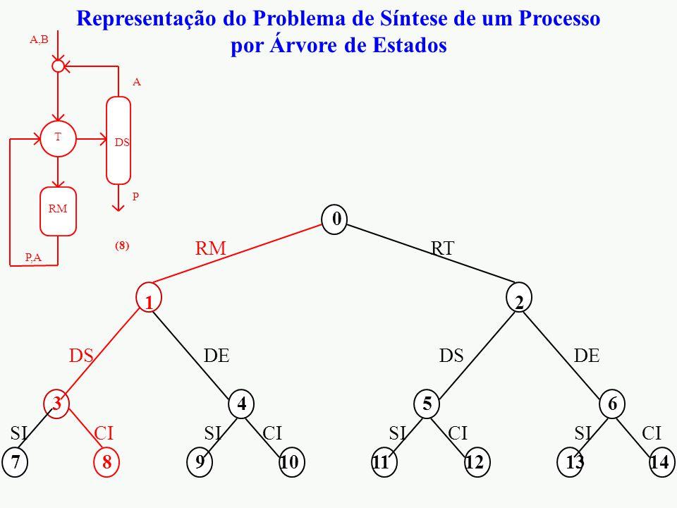 Representação do Problema de Síntese de um Processo por Árvore de Estados 0 12 3456 7891011121314 RMRT DS DE CI SI RM A,B P,A DS P A T (8)