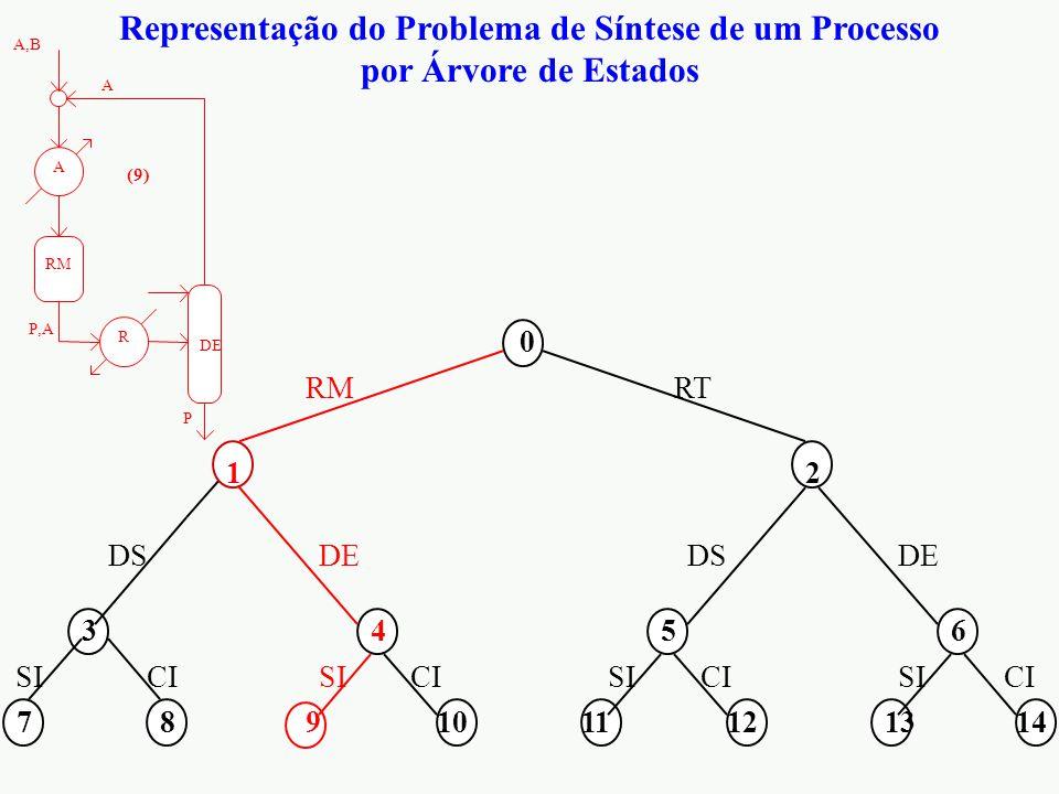 Representação do Problema de Síntese de um Processo por Árvore de Estados 0 12 3456 7891011121314 RMRT DS DE CI SI RM R A A,B P,A P A DE (9)