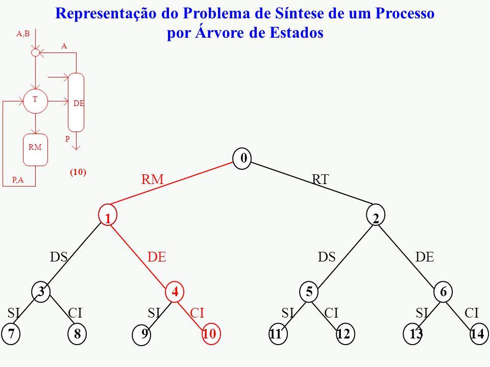 Representação do Problema de Síntese de um Processo por Árvore de Estados 0 12 3456 7891011121314 RMRT DS DE CI SI RM A,B P,A P A T DE (10)