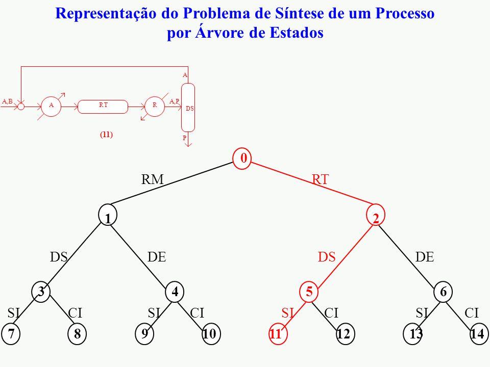 Representação do Problema de Síntese de um Processo por Árvore de Estados 0 12 3456 7891011121314 RMRT DS DE CI SI DS RTRA A,BA,P P A (11)