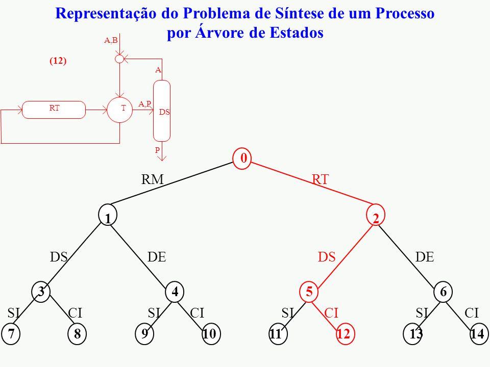Representação do Problema de Síntese de um Processo por Árvore de Estados 0 12 3456 7891011121314 RMRT DS DE CI SI DS RT A,P P A T A,B (12)