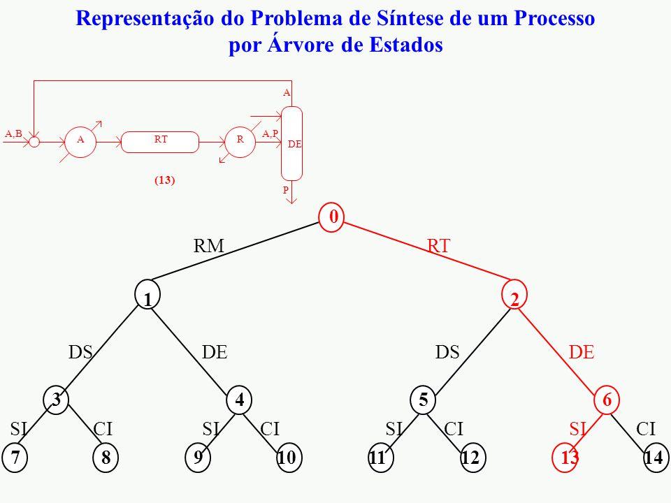 Representação do Problema de Síntese de um Processo por Árvore de Estados 0 12 3456 7891011121314 RMRT DS DE CI SI RTRA A,BA,P P A DE (13)