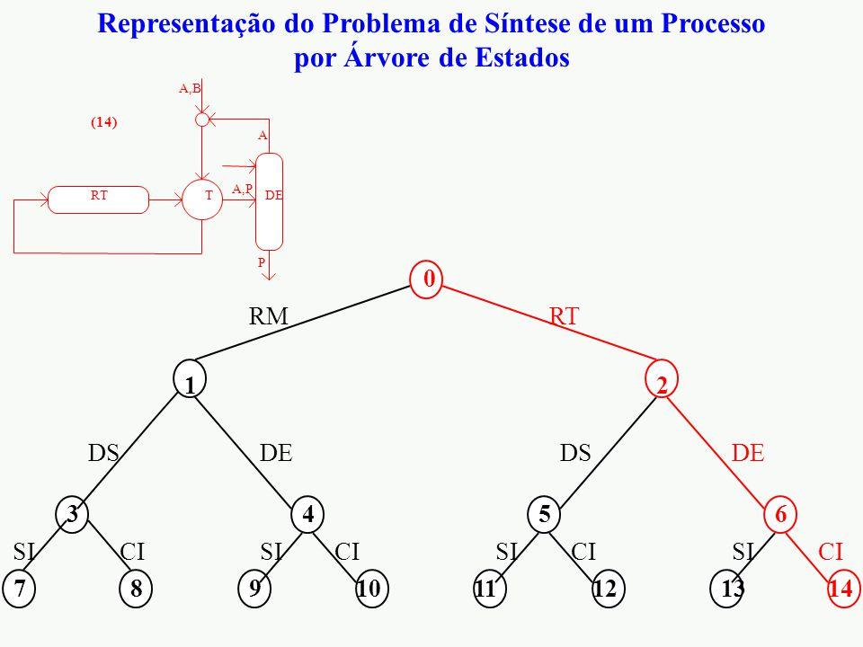 Representação do Problema de Síntese de um Processo por Árvore de Estados 0 12 3456 7891011121314 RMRT DS DE CI SI RT A,P P A T A,B DE (14)