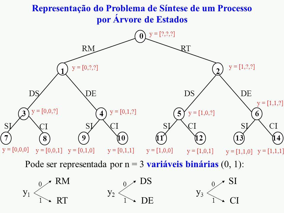 0 5 DS 3 6 DE 4 10 CI 14 CI 12 CI 9 SI 11 SI 13 SI 1 RM 2 RT 8 CI 7 SI Representação do Problema de Síntese de um Processo por Árvore de Estados Pode