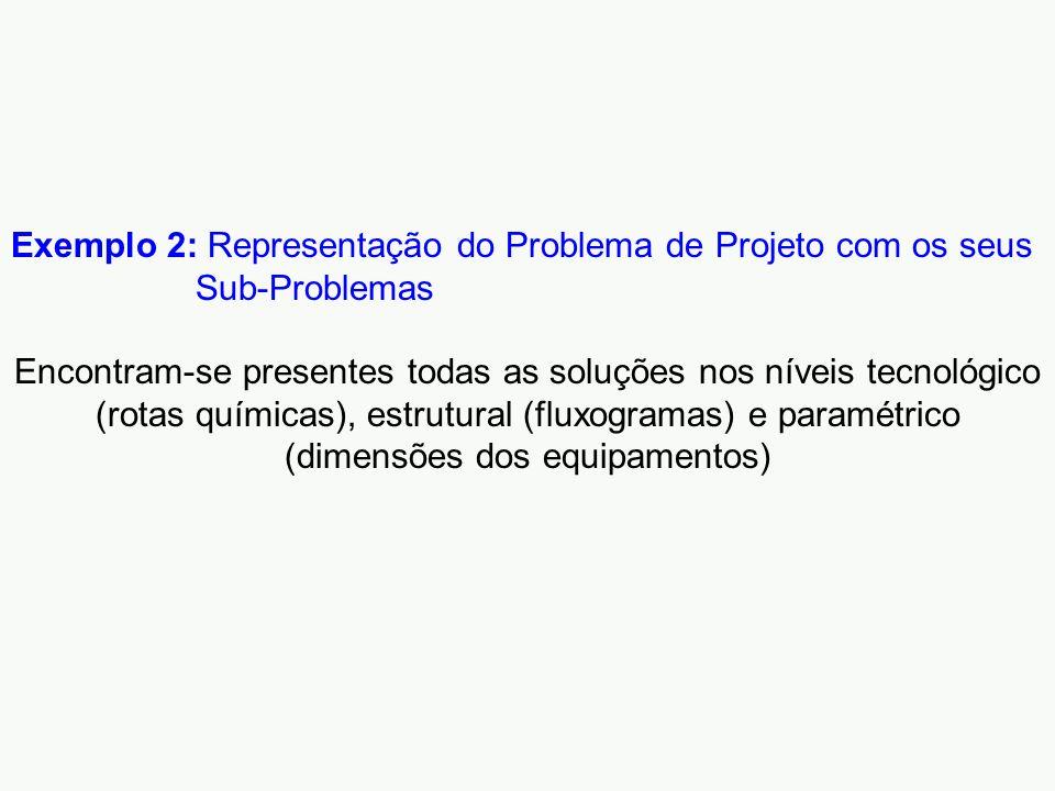 Exemplo 2: Representação do Problema de Projeto com os seus Sub-Problemas Encontram-se presentes todas as soluções nos níveis tecnológico (rotas químicas), estrutural (fluxogramas) e paramétrico (dimensões dos equipamentos)