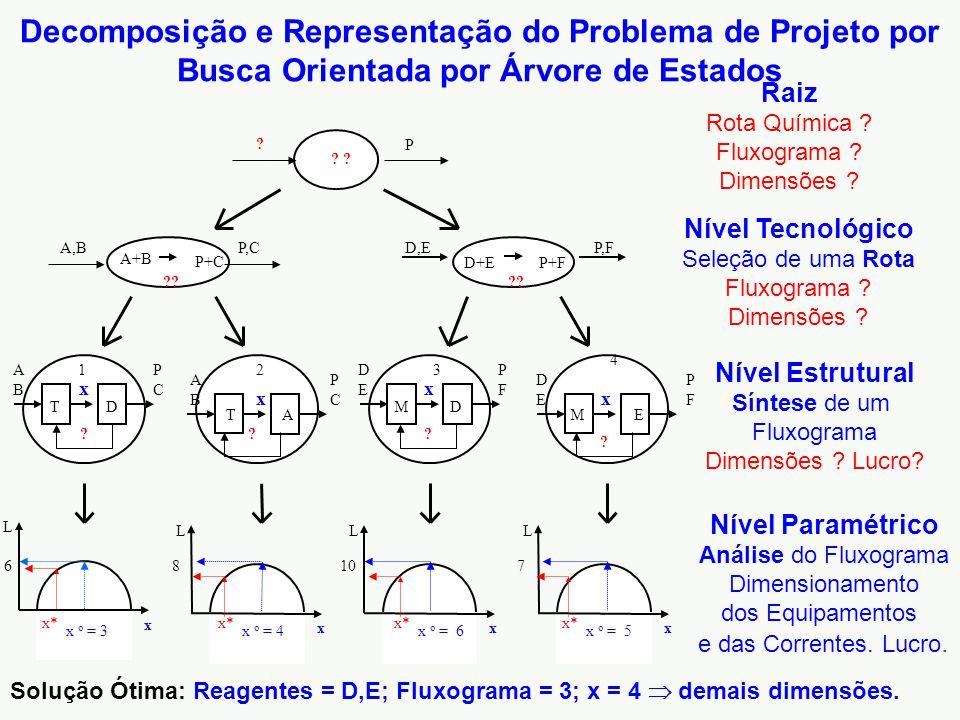 Nível Tecnológico Seleção de uma Rota Fluxograma ? Dimensões ? Nível Estrutural Síntese de um Fluxograma Dimensões ? Lucro? Nível Paramétrico Análise
