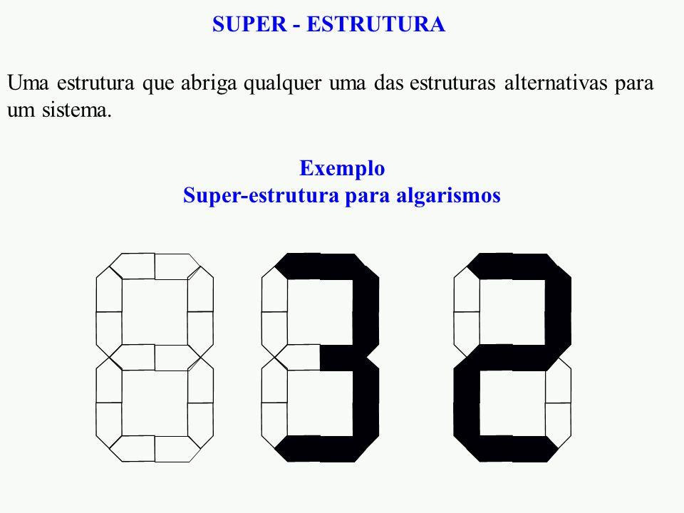 SUPER - ESTRUTURA Uma estrutura que abriga qualquer uma das estruturas alternativas para um sistema. Exemplo Super-estrutura para algarismos