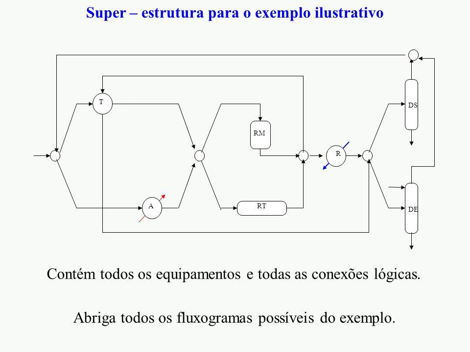 DE DS RT RM T R A Super – estrutura para o exemplo ilustrativo Contém todos os equipamentos e todas as conexões lógicas. Abriga todos os fluxogramas p