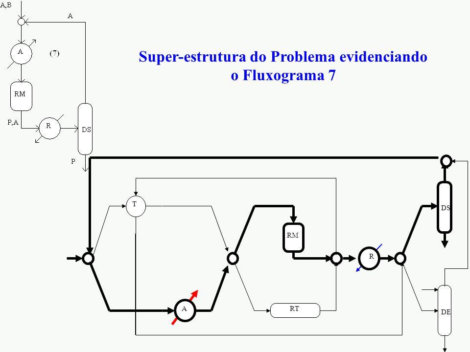 Super-estrutura do Problema evidenciando o Fluxograma 7 DE DS RT RM T R A