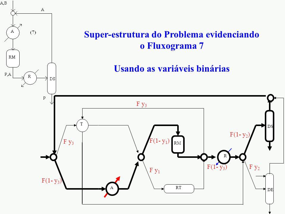 Super-estrutura do Problema evidenciando o Fluxograma 7 Usando as variáveis binárias DE DS RT RM T R A F(1- y 1 ) F y 1 F(1- y 2 ) F y 2 F(1- y 3 ) F y 3 F(1- y 3 )