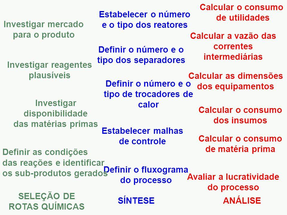 Estabelecer o número e o tipo dos reatores Definir o número e o tipo dos separadores Definir o número e o tipo de trocadores de calor Estabelecer malhas de controle Definir o fluxograma do processo Investigar mercado para o produto Investigar disponibilidade das matérias primas Definir as condições das reações e identificar os sub-produtos gerados Investigar reagentes plausíveis SELEÇÃO DE ROTAS QUÍMICAS SÍNTESEANÁLISE Calcular as dimensões dos equipamentos Calcular o consumo de matéria prima Calcular o consumo de utilidades Calcular o consumo dos insumos Calcular a vazão das correntes intermediárias Avaliar a lucratividade do processo