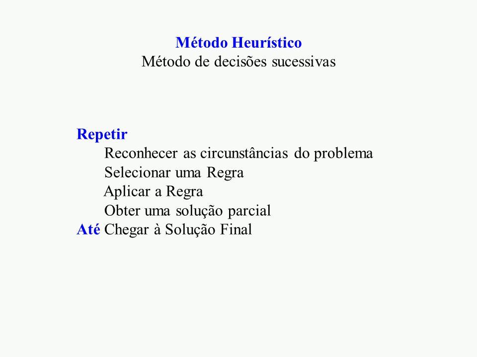 Método Heurístico Método de decisões sucessivas Repetir Reconhecer as circunstâncias do problema Selecionar uma Regra Aplicar a Regra Obter uma solução parcial Até Chegar à Solução Final