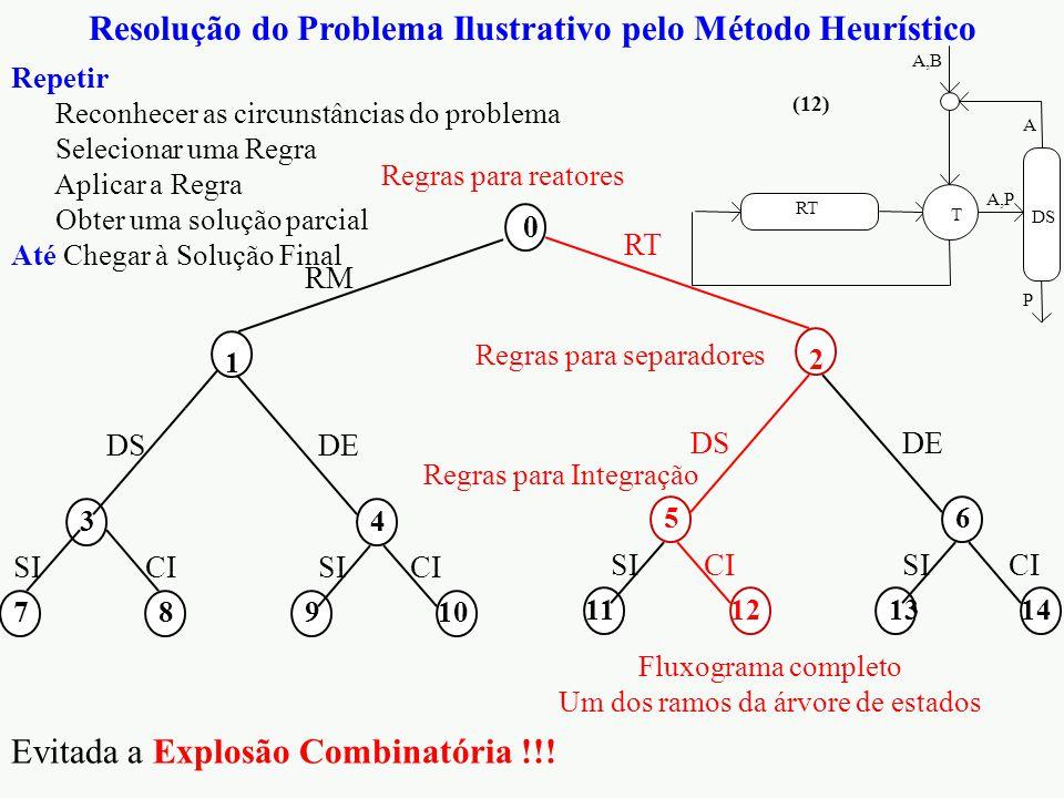 Resolução do Problema Ilustrativo pelo Método Heurístico 0 2 512 RT DS CI 11 SI 6 1314 DE CISI 1 34 78910 RM DSDE CI SI RT DS A,P P A T A,B (12) Regra