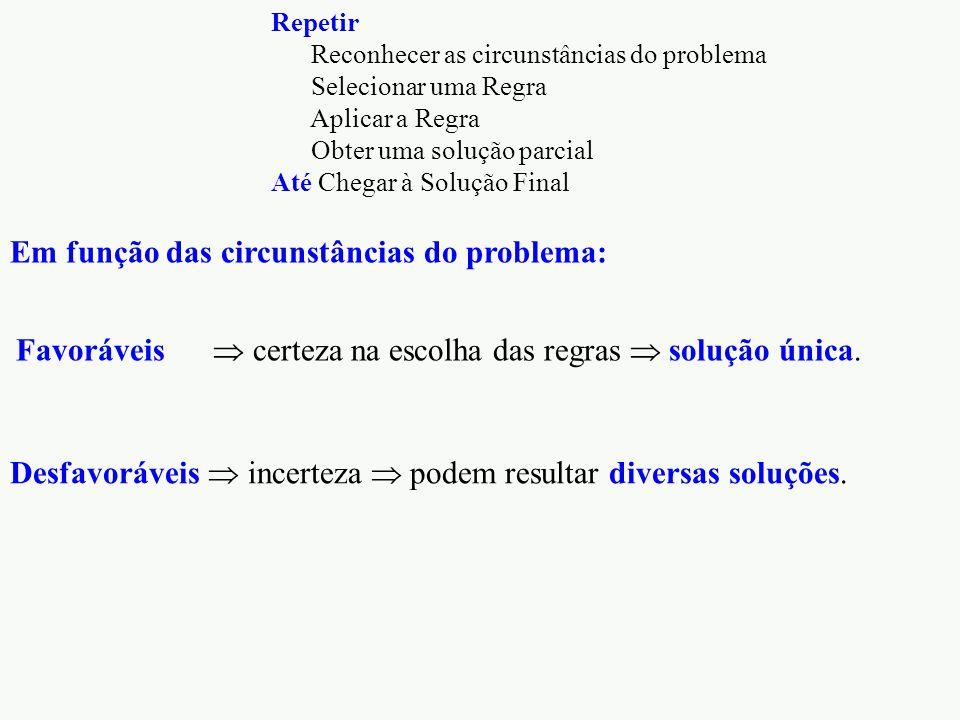 Desfavoráveis  incerteza  podem resultar diversas soluções. Repetir Reconhecer as circunstâncias do problema Selecionar uma Regra Aplicar a Regra Ob