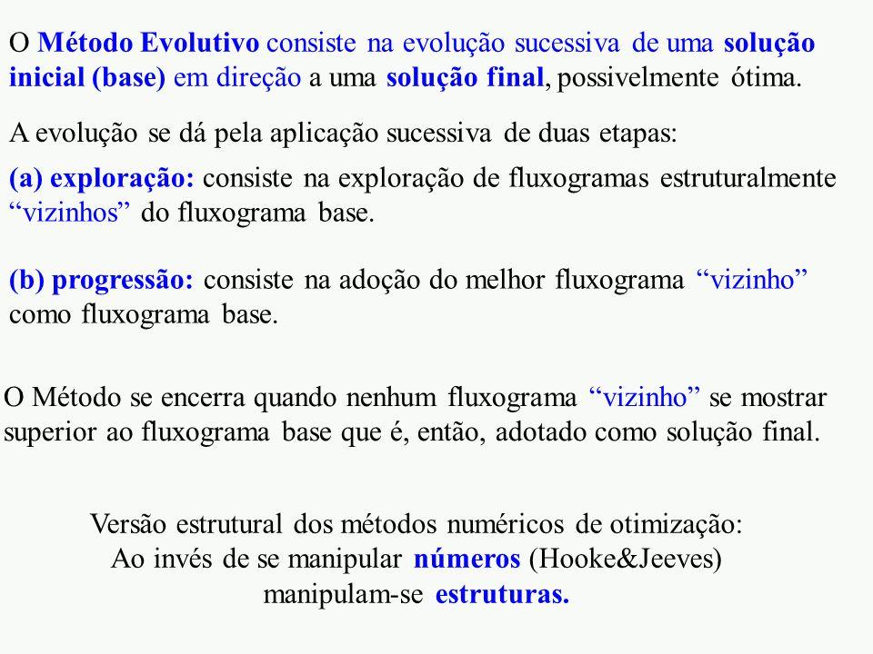 O Método Evolutivo consiste na evolução sucessiva de uma solução inicial (base) em direção a uma solução final, possivelmente ótima. A evolução se dá