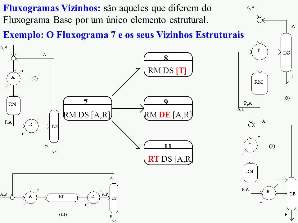 RM DS [A,R] 7 RM DS [T] 8 RM DE [A,R] 9 RT DS [A,R] 11 Exemplo: O Fluxograma 7 e os seus Vizinhos Estruturais Fluxogramas Vizinhos: são aqueles que diferem do Fluxograma Base por um único elemento estrutural.