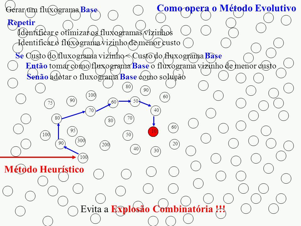 Como opera o Método Evolutivo Evita a Explosão Combinatória !!! Método Heurístico 100 80 60 90 75 100 90 300 200 95 80 100 90 70 60 80 70 50 40 50 60