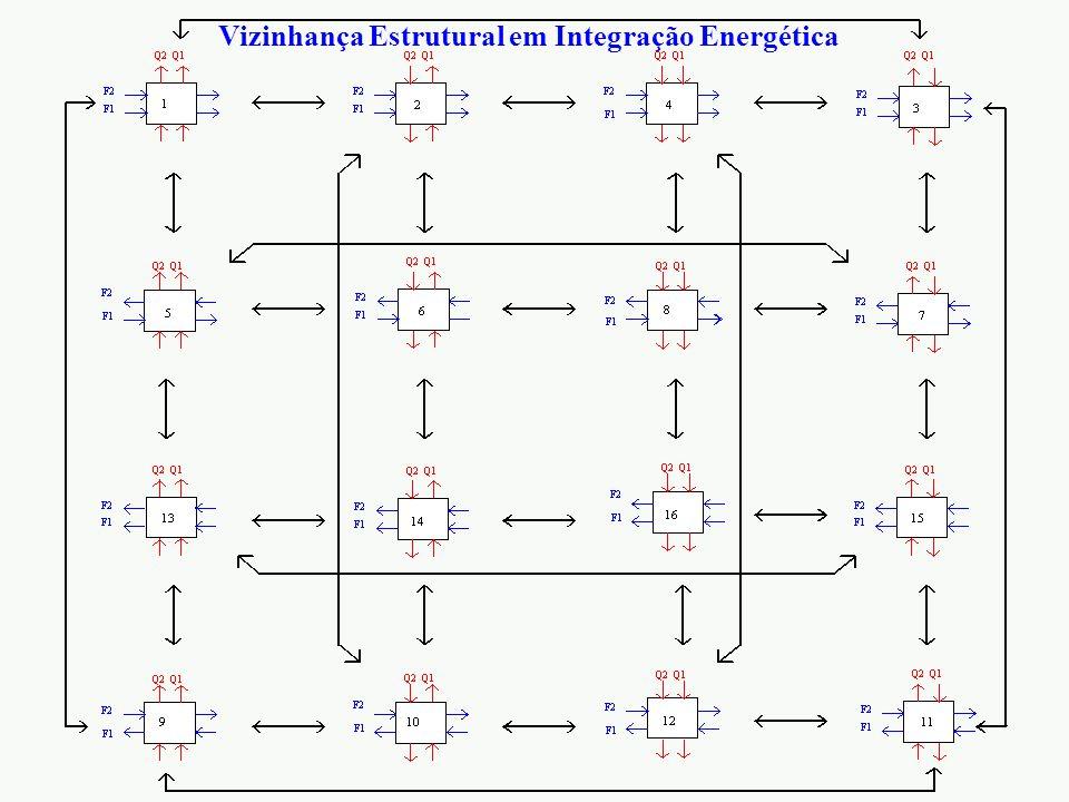 Vizinhança Estrutural em Integração Energética