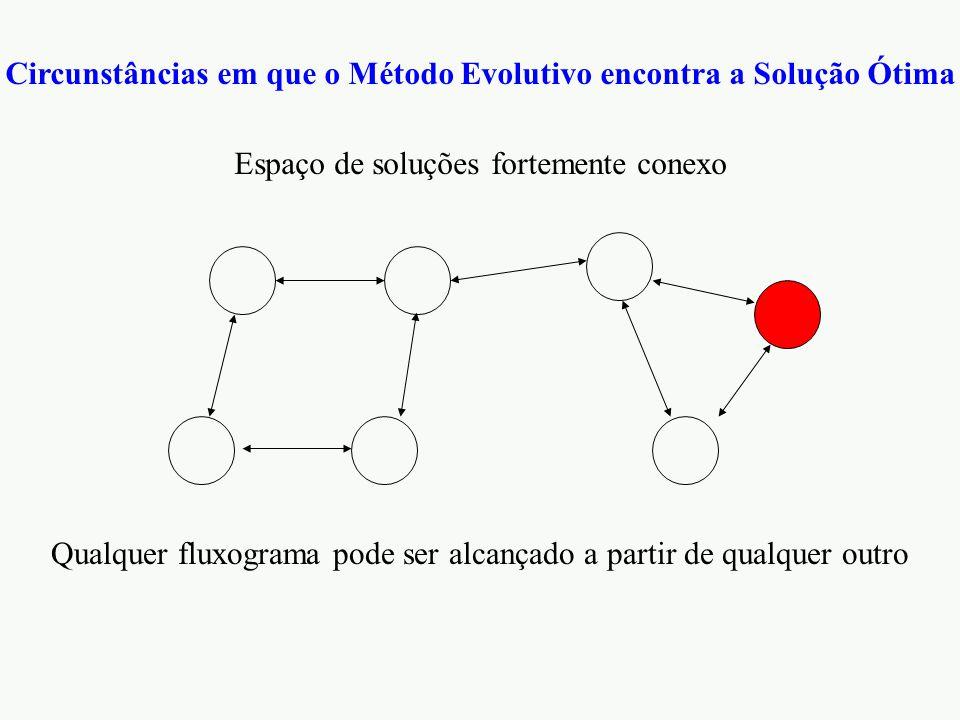 Circunstâncias em que o Método Evolutivo encontra a Solução Ótima Espaço de soluções fortemente conexo Qualquer fluxograma pode ser alcançado a partir de qualquer outro