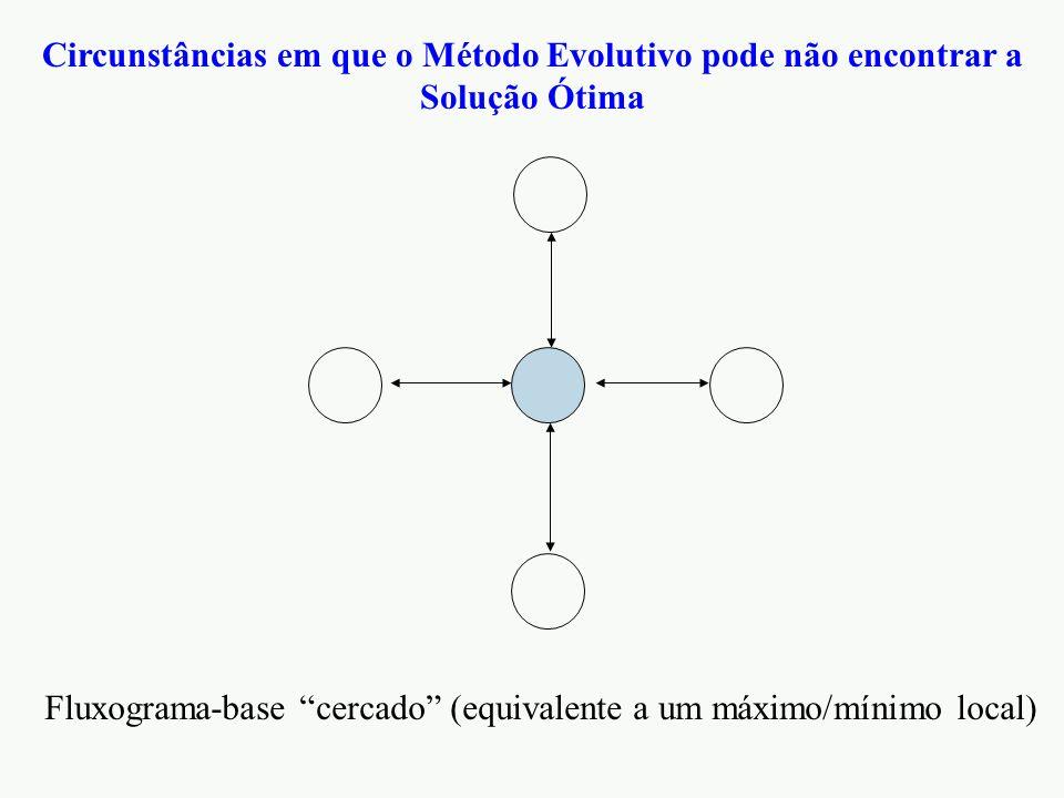"""Circunstâncias em que o Método Evolutivo pode não encontrar a Solução Ótima Fluxograma-base """"cercado"""" (equivalente a um máximo/mínimo local)"""