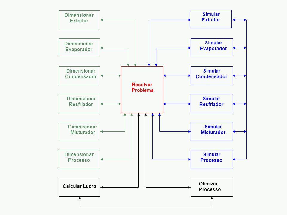 Resolver Problema Otimizar Processo Calcular Lucro Dimensionar Extrator Dimensionar Evaporador Dimensionar Condensador Dimensionar Resfriador Dimensionar Misturador Simular Extrator Simular Evaporador Simular Condensador Simular Resfriador Simular Misturador Simular Processo Dimensionar Processo