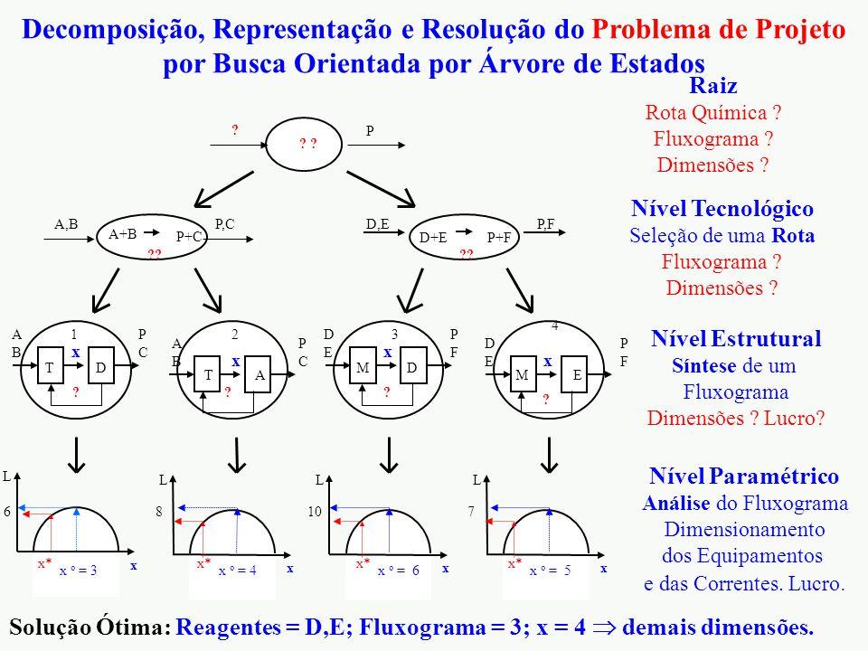 Solução Ótima: Reagentes = D,E; Fluxograma = 3; x = 4  demais dimensões. Nível Tecnológico Seleção de uma Rota Fluxograma ? Dimensões ? Nível Estrutu