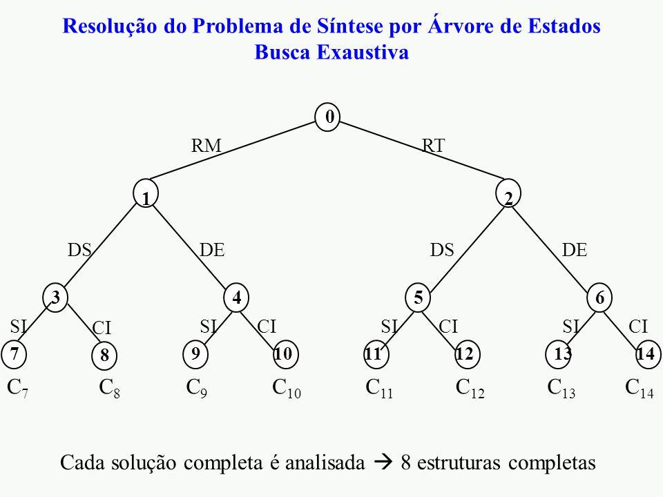 Resolução do Problema de Síntese por Árvore de Estados Busca Exaustiva 0 5 DS 3 6 DE 4 10 CI 14 CI 12 CI 9 SI 11 SI 13 SI 1 RM 2 RT 8 CI 7 SI Cada solução completa é analisada  8 estruturas completas C7C7 C8C8 C9C9 C 10 C 11 C 12 C 13 C 14