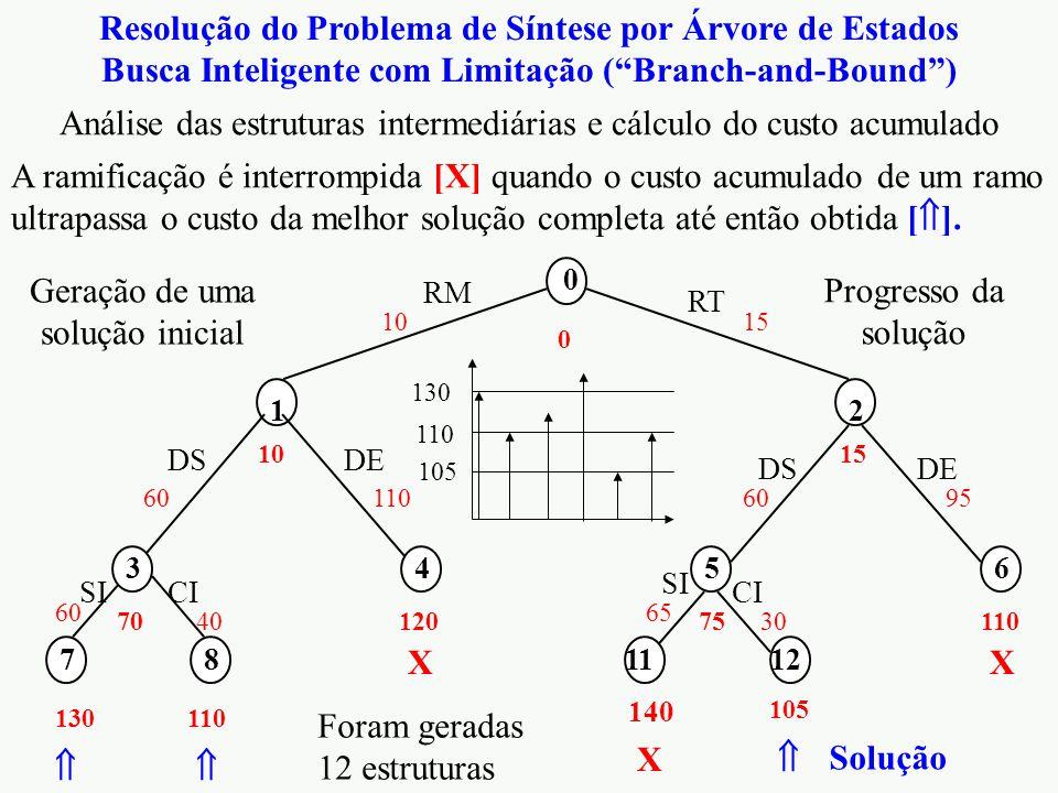 """Resolução do Problema de Síntese por Árvore de Estados Busca Inteligente com Limitação (""""Branch-and-Bound"""") RM 10 1 RT 15 2 DS 60 SI 60 3 70 DE 110 DS"""