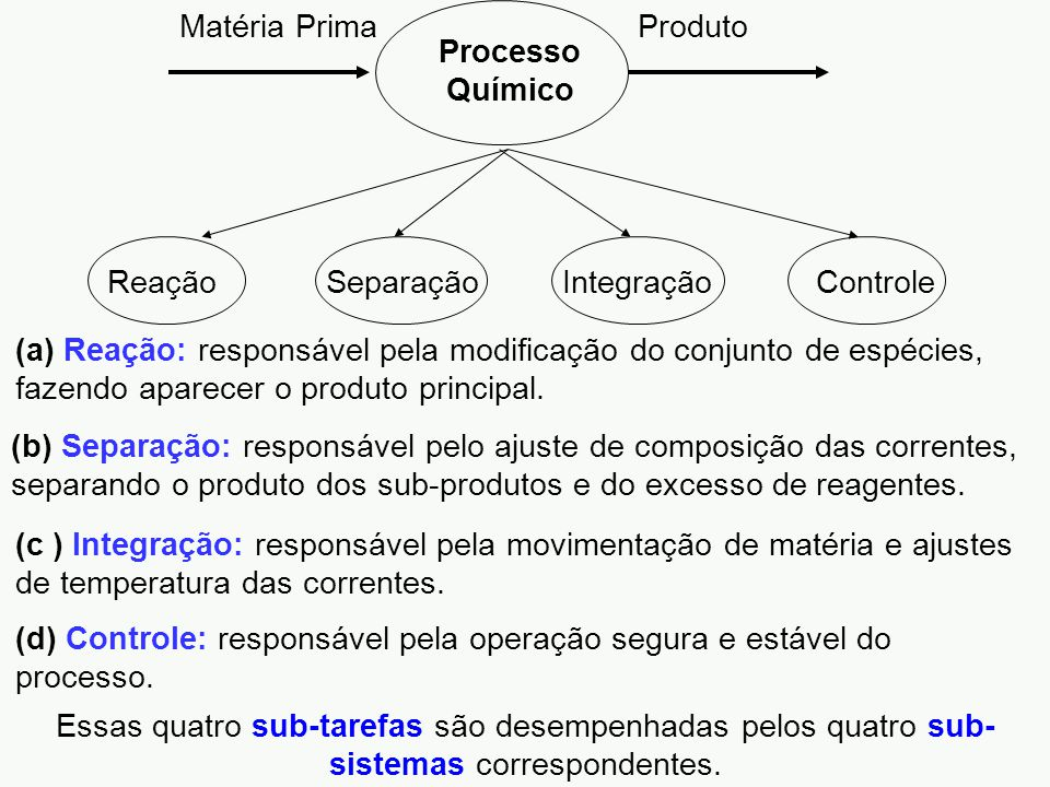 ReaçãoSeparaçãoIntegraçãoControle (d) Controle: responsável pela operação segura e estável do processo. (c ) Integração: responsável pela movimentação