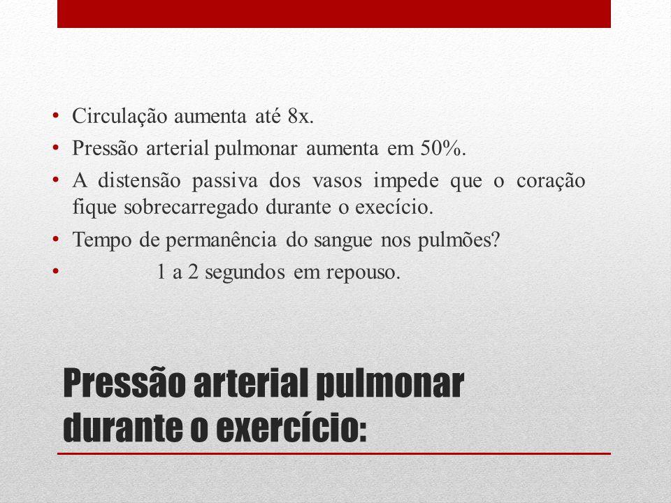 Pressão arterial pulmonar durante o exercício: Circulação aumenta até 8x. Pressão arterial pulmonar aumenta em 50%. A distensão passiva dos vasos impe