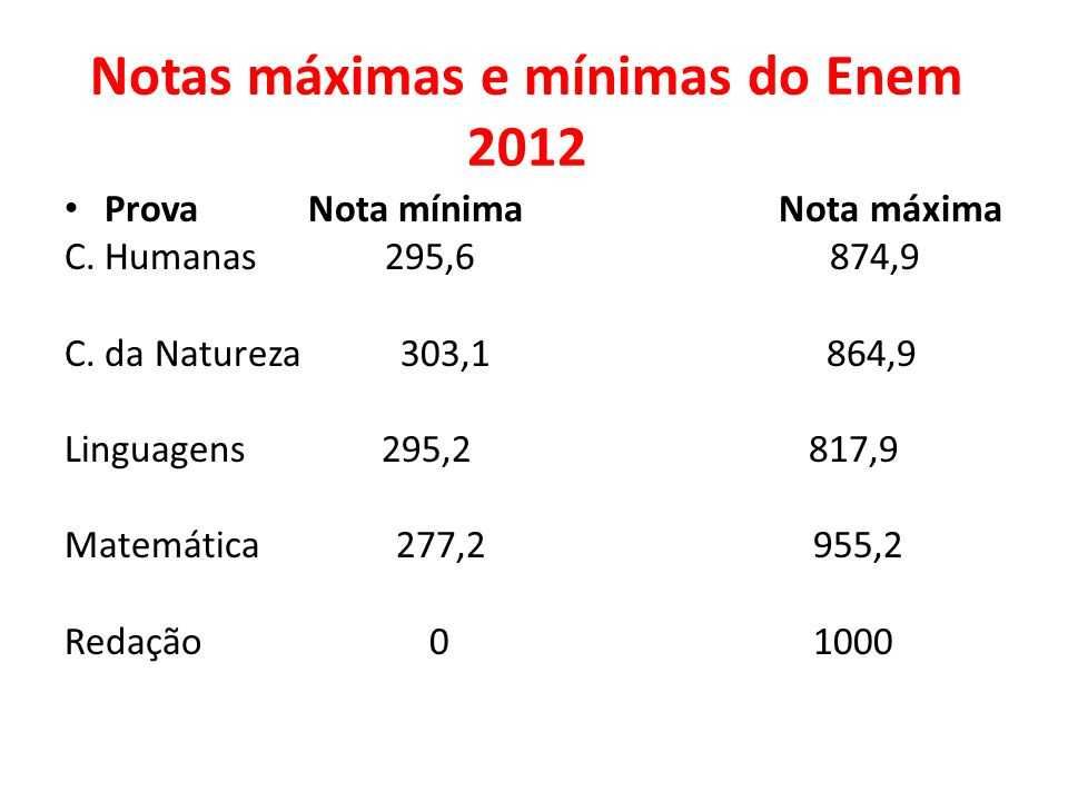 Notas máximas e mínimas do Enem 2012 Prova Nota mínima Nota máxima C. Humanas 295,6 874,9 C. da Natureza 303,1 864,9 Linguagens 295,2 817,9 Matemática