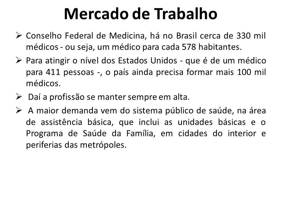 Mercado de Trabalho  Conselho Federal de Medicina, há no Brasil cerca de 330 mil médicos - ou seja, um médico para cada 578 habitantes.  Para atingi