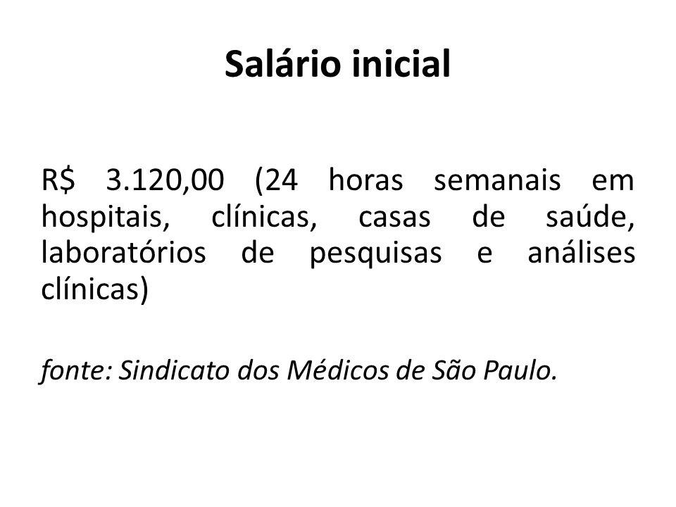 Salário inicial R$ 3.120,00 (24 horas semanais em hospitais, clínicas, casas de saúde, laboratórios de pesquisas e análises clínicas) fonte: Sindicato