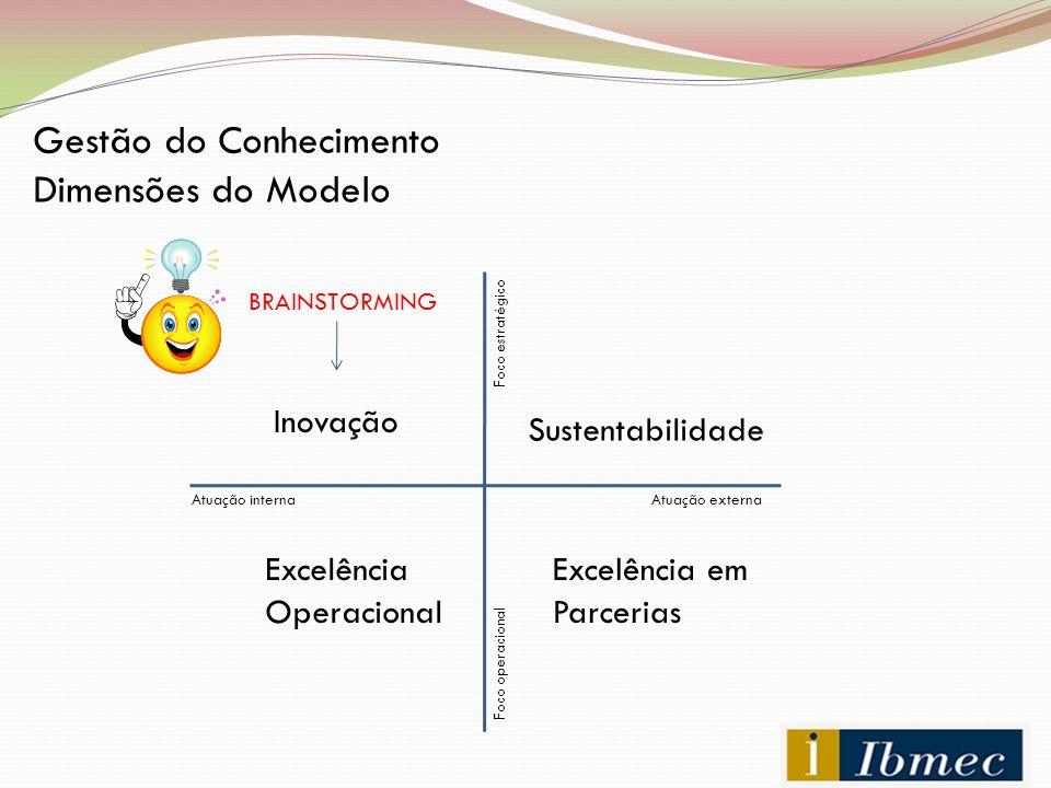 Gestão do Conhecimento Dimensões do Modelo Inovação Sustentabilidade Excelência Operacional Excelência em Parcerias BRAINSTORMING Atuação externaAtuaç
