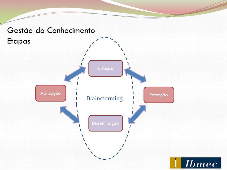Brainstorming Gestão do Conhecimento Etapas Criação Retenção Disseminação Aplicação