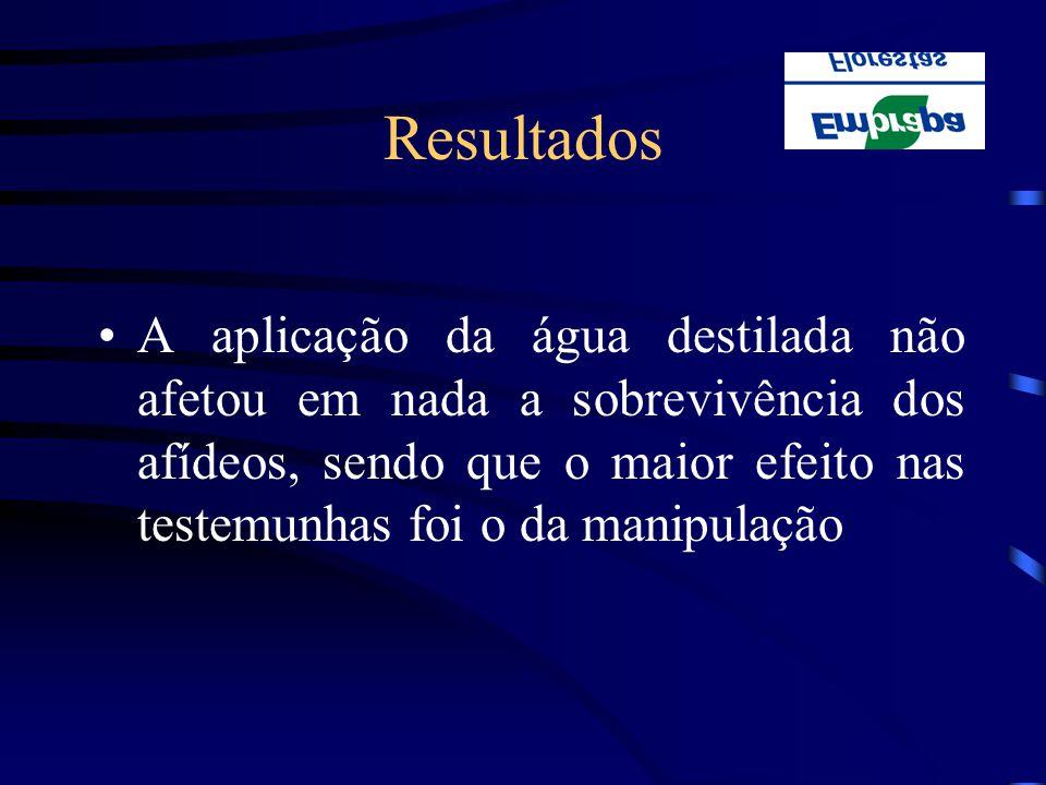 Resultados A aplicação da água destilada não afetou em nada a sobrevivência dos afídeos, sendo que o maior efeito nas testemunhas foi o da manipulação