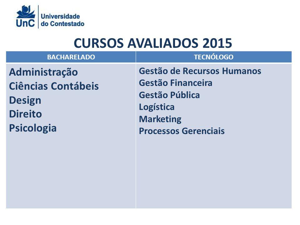 CURSOS AVALIADOS 2015 BACHARELADOTECNÓLOGO Administração Ciências Contábeis Design Direito Psicologia Gestão de Recursos Humanos Gestão Financeira Gestão Pública Logística Marketing Processos Gerenciais