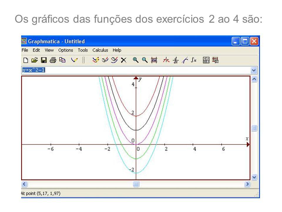 Os gráficos das funções dos exercícios 2 ao 4 são: