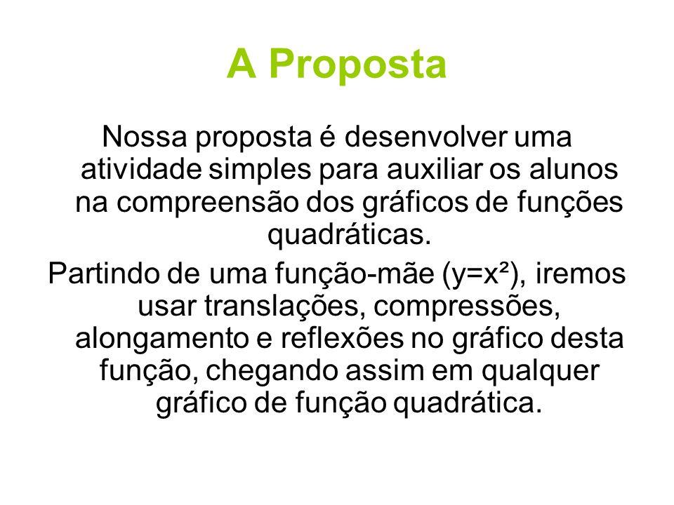A Proposta Nossa proposta é desenvolver uma atividade simples para auxiliar os alunos na compreensão dos gráficos de funções quadráticas. Partindo de