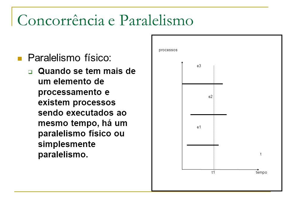 Concorrência e Paralelismo Paralelismo físico:  Quando se tem mais de um elemento de processamento e existem processos sendo executados ao mesmo temp